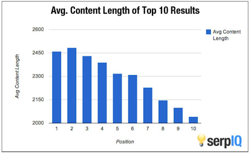 Average content length top 10