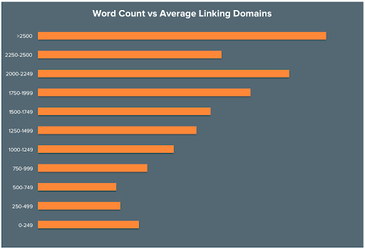 Word count vs average linking domains graph